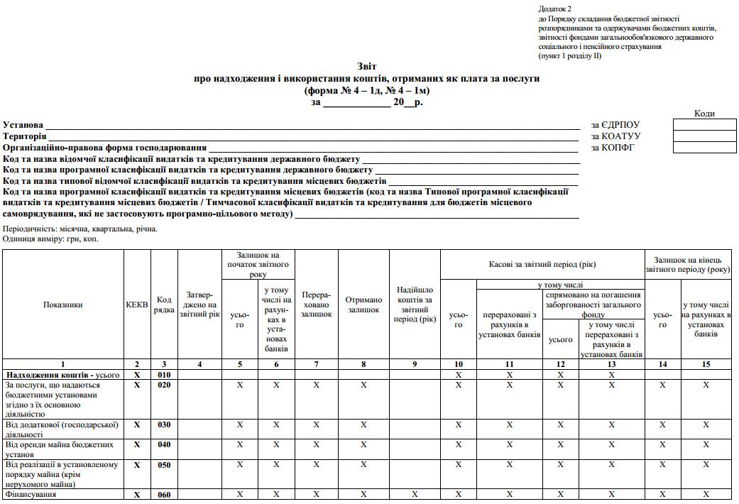 Звіт про надходження і використання коштів, отриманих як плата за послуги (ф. № 4 – 1д, № 4 – 1м)
