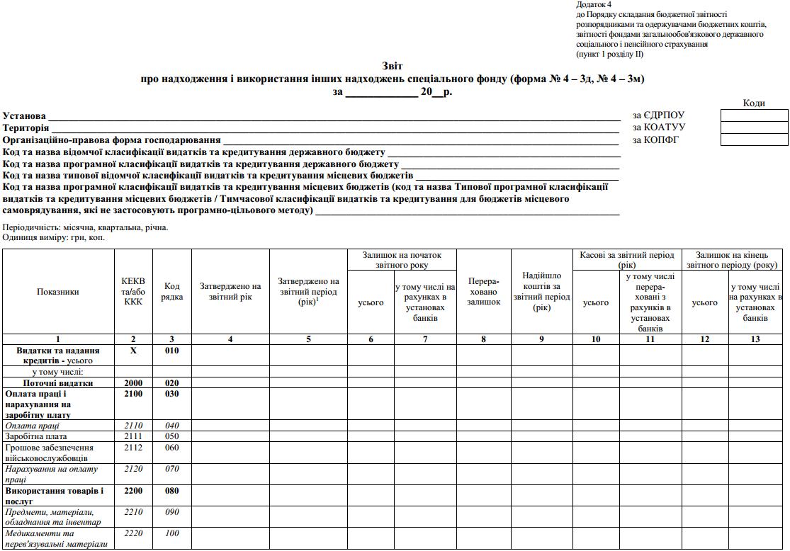 Звіт про надходження і використання інших надходжень спеціального фонду (ф. № 4 – 3д, № 4 – 3м)