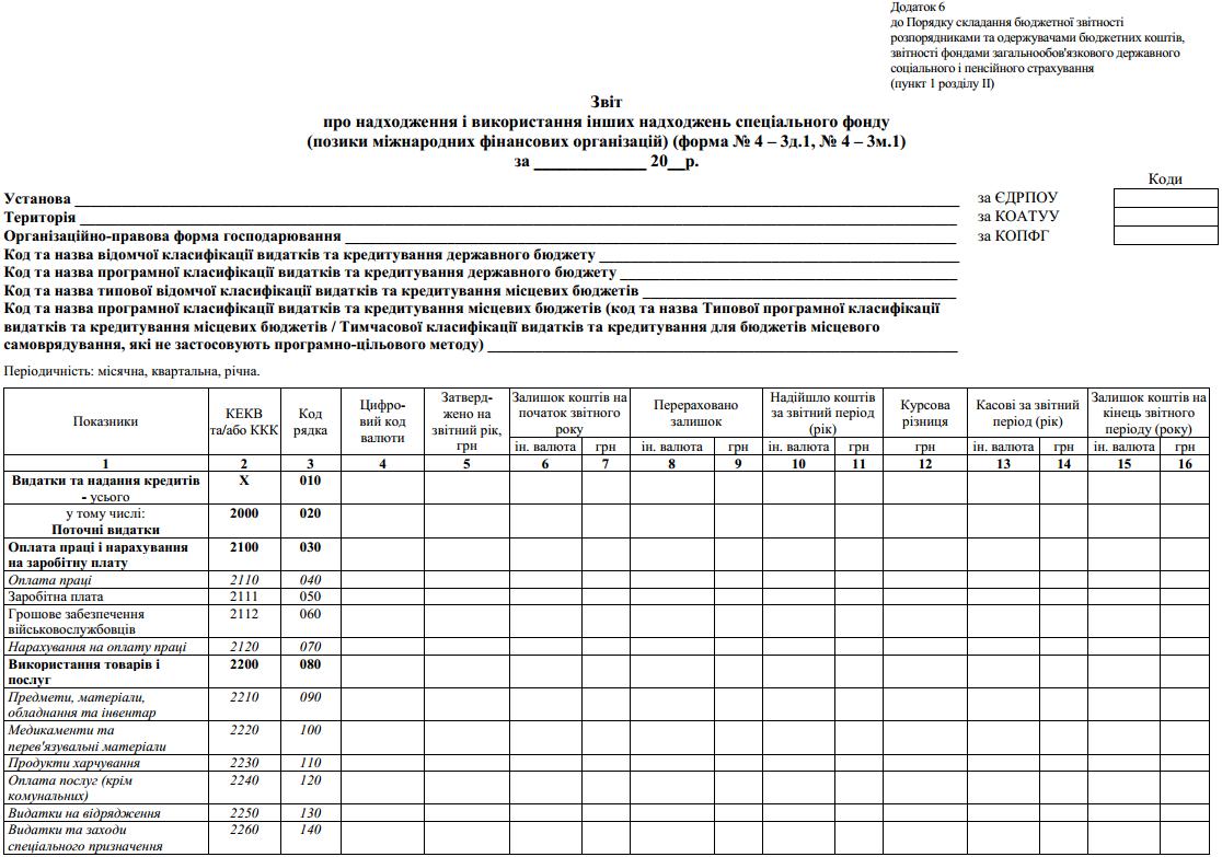 Звіт про надходження та використання інших надходжень спеціального фонду  (позики міжнародних фінансових організацій) (ф. № 4 – 3д.1, № 4 – 3м.1)