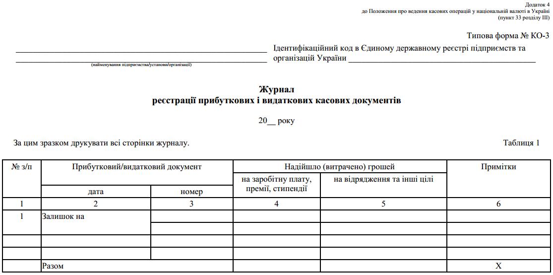 Журнал реєстрації прибуткових і видаткових касових документів (Типова форма № КО-3)