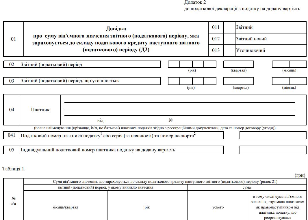 Довідка про суму від'ємного значення звітного (податкового) періоду, яка зараховується до складу податкового кредиту наступного звітного (податкового) періоду (Д2). Додаток 2 до податкової декларації з податку на додану вартість