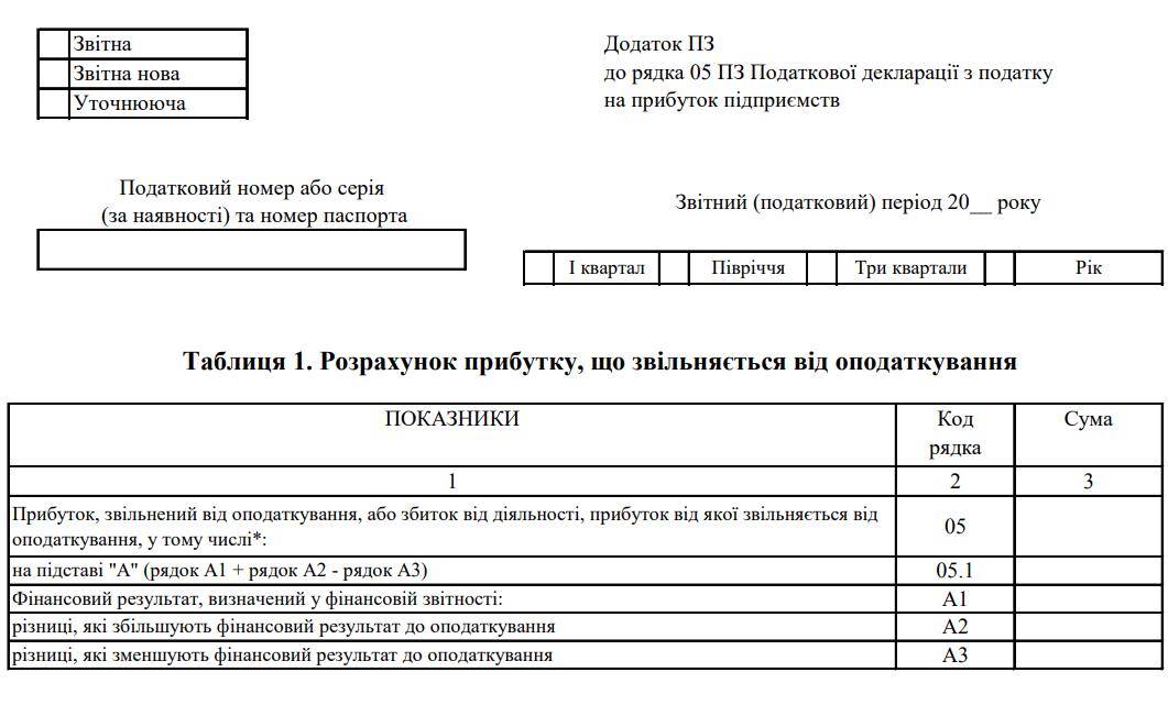 Додаток ПЗ до рядка 05 ПЗ Податкової декларації з податку на прибуток підприємств