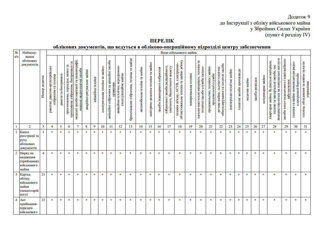 Перелік облікових документів, що ведуться в обліково-операційному підрозділі центру забезпечення