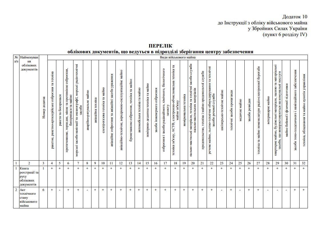 Перелік облікових документів, що ведуться в підрозділі зберігання центру забезпечення